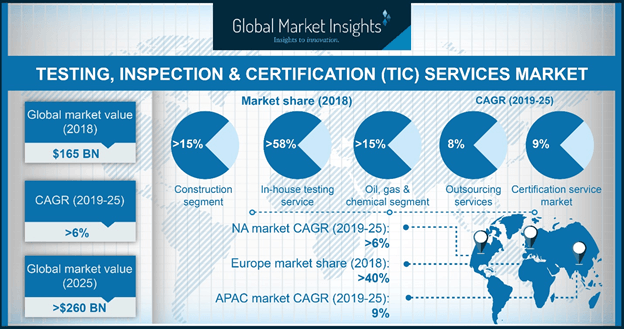 U.S. TIC Services Market Revenue, By Service, 2018 & 2025, (USD Billion)