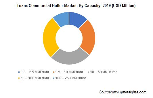 Texas Commercial Boiler Market