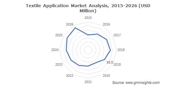 Textile Application Market Analysis