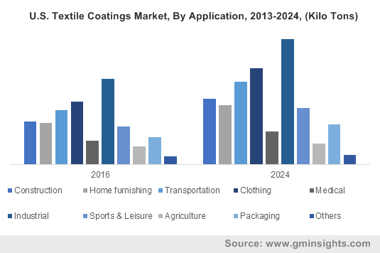 U.S. Textile Coatings Market, By Application, 2013-2024, (Kilo Tons)