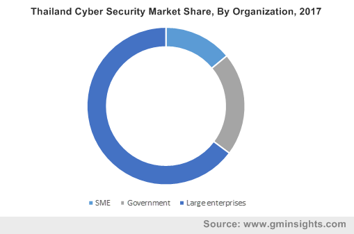 Thailand Cyber Security Market Share, By Organization, 2017