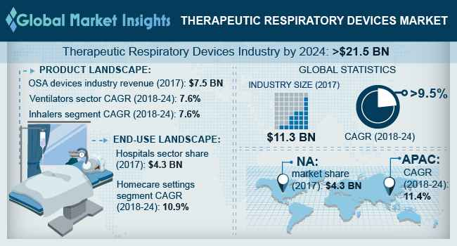 Therapeutic Respiratory Devices Market