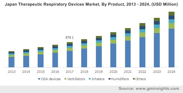 Japan Therapeutic Respiratory Devices Market, By Product, 2013 – 2024, (USD Million)