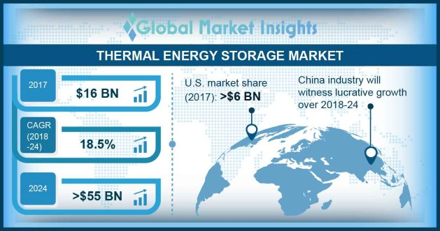 Thermal Energy Storage Market