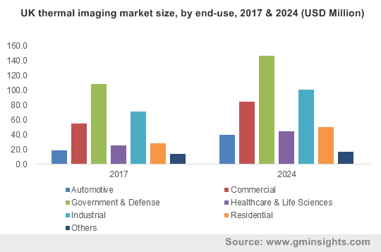 China thermal imaging market size, by end-use, 2017 & 2024 (USD Million)