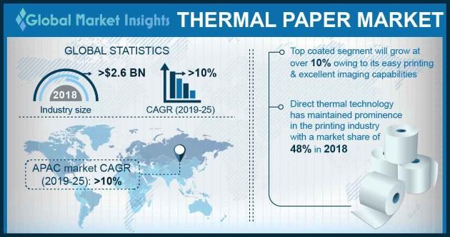 Thermal Paper Market