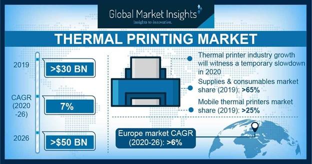 Thermal Printing Market