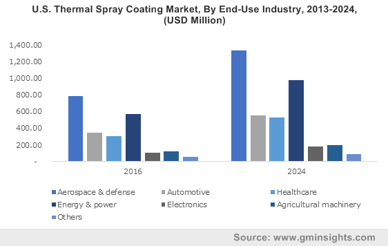 U.S. Thermal Spray Coating Market, By End-Use Industry, 2013-2024, (USD Million)