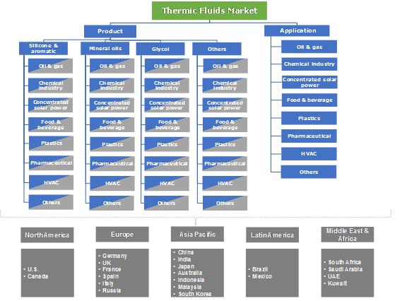 Thermic Fluids Market