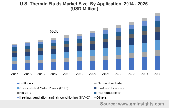 U.S. Thermic Fluids Market Size, By Application, 2014 – 2025 (USD Million)
