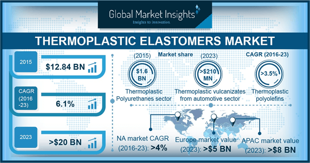 U.S. Thermoplastic Elastomers Market Share, Statistics By Product, 2015 & 2023, (Kilo Tons)