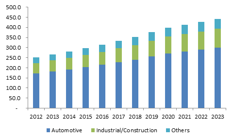 U.S. Thermoplastic Polyolefins Market size, by application, 2012-2023 (Kilo Tons)