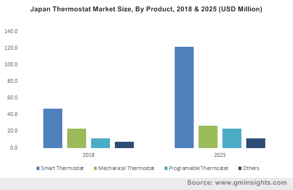 Japan Thermostat Market Size, By Product, 2018 & 2025 (USD Million)