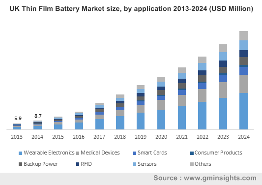 UK Thin Film Battery Market size, by application 2013-2024 (USD Million)