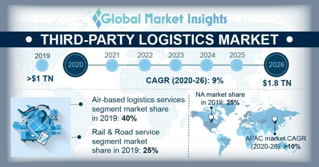 Third-Party Logistics (3PL) Market
