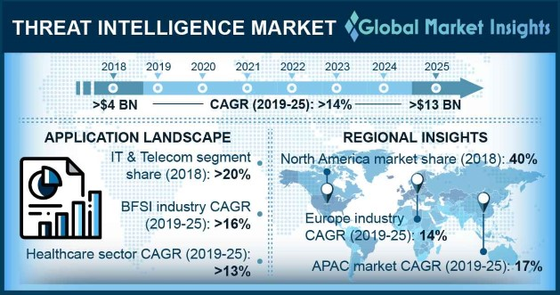 U.S. Threat Intelligence Market Revenue, By Component, 2018 & 2025