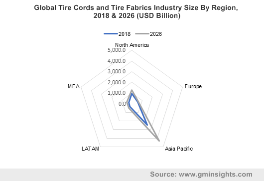 Global Tire Cords and Tire Fabrics Industry Size By Region, 2018 & 2026 (USD Billion)