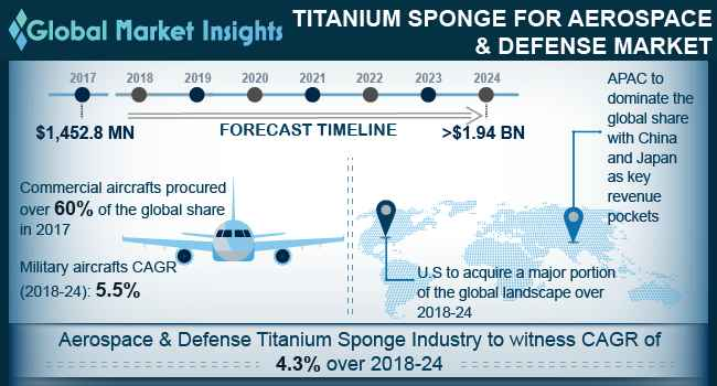 Aerospace & Defense Titanium Sponge Market