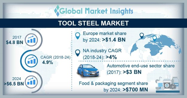 U.S. Tool Steel Market Size, By Product class, 2017 & 2024, (Kilo Tons)