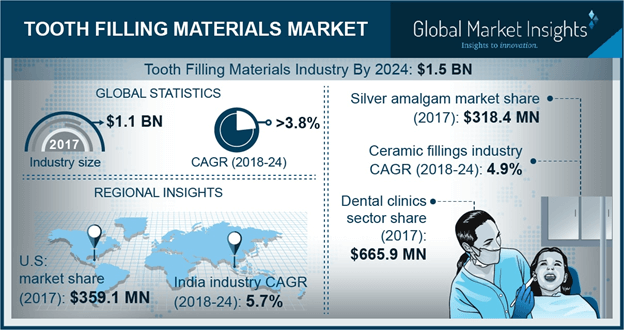 U.S. tooth filling materials market, By filling type, 2017 & 2024 (USD Million)