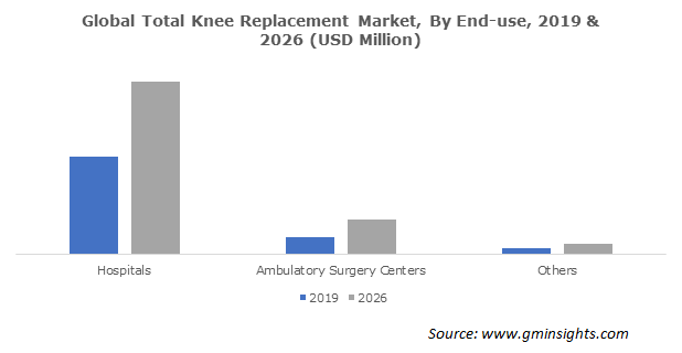 Global Total Knee Replacement Market By End-use