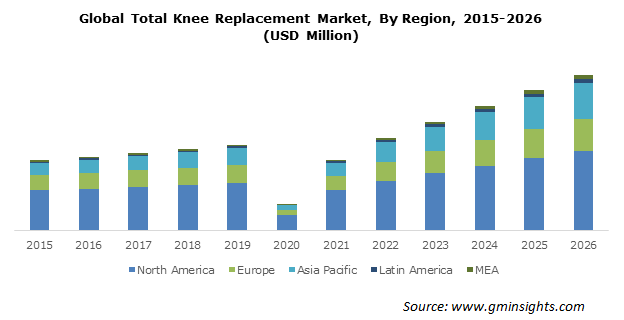 Global Total Knee Replacement Market By Region