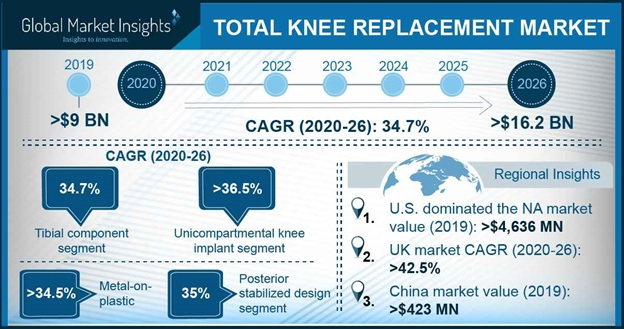 Total Knee Replacement Market