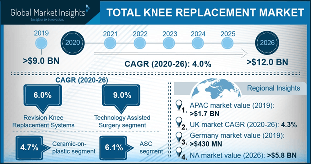 U.S. Total Knee Replacement Market, By Product, 2013 – 2024 (USD Million)