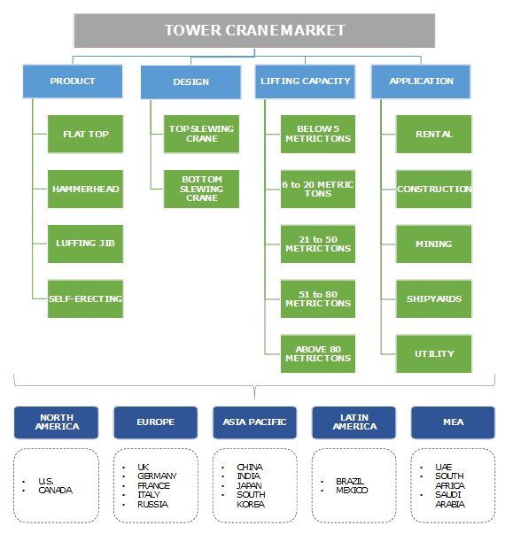 Tower Crane Market Segmentation