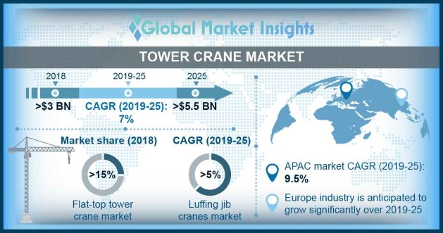 Germany tower crane market, by product, 2018 & 2025 (USD Million)