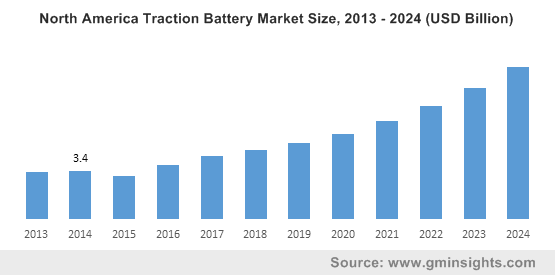 North America Traction Battery Market Size, 2013 - 2024 (USD Billion)