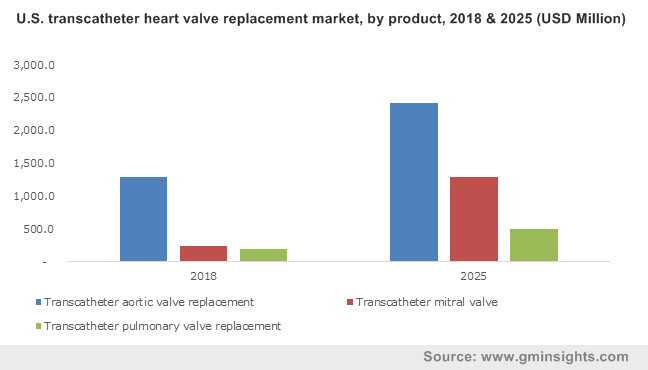 U.S. transcatheter heart valve replacement market, by product, 2018 & 2025 (USD Million)