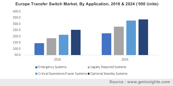 Europe Transfer Switch Market, By Application, 2016 & 2024 ('000 Units)