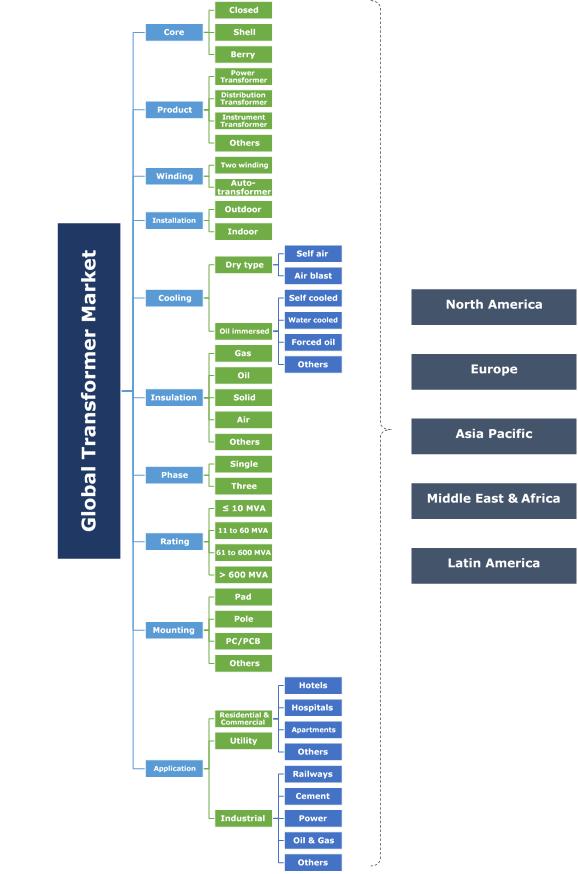 Transformer Market Segmentation