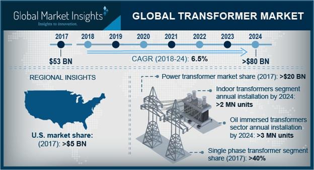 Transformer Market