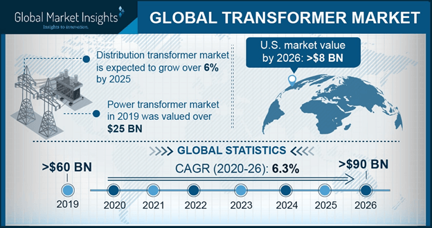 Europe Transformer Market Size, By Product, 2016 & 2024 (USD Billion)