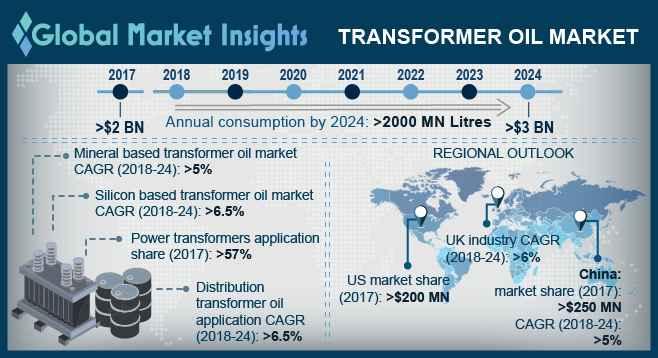 Transformer Oil Market
