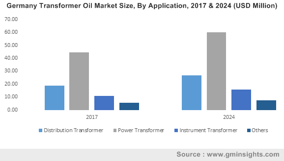 Germany Transformer Oil Market Size, By Application, 2017 & 2024 (USD Million)