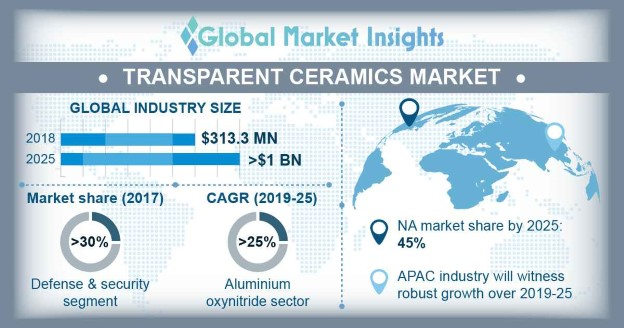 Transparent Ceramics Market Research Report