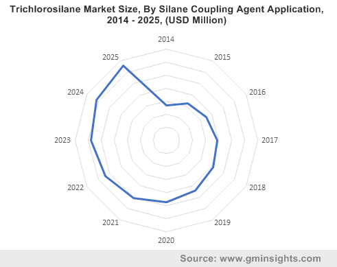 Trichlorosilane Market Size, By Silane Coupling Agent Application, 2014 - 2025, (USD Million)