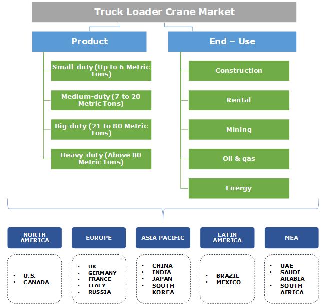 Truck Loader Crane Market Segmentation