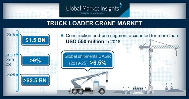 The Truck Loader Crane Market