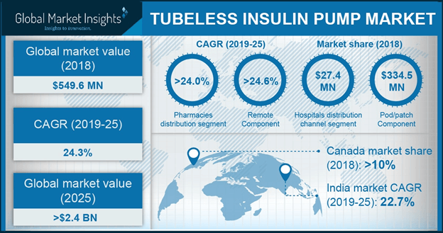 Germany Tubeless Insulin Pump Market, By Component, 2018 & 2025 (USD Million)