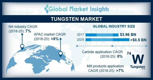 Tungsten Market Outlook