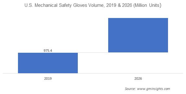 U.S. Safety Gloves market by Mechanical safety gloves