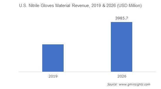 U.S. Safety Gloves market from Nitrile Gloves