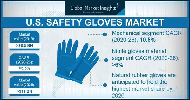 U.S. Safety Gloves market Outlook