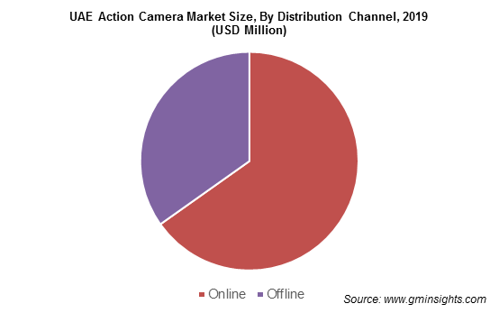 UAE Action Camera Market
