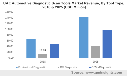 UAE Automotive Diagnostic Scan Tools Market Revenue, By Tool Type, 2018 & 2025 (USD Million)