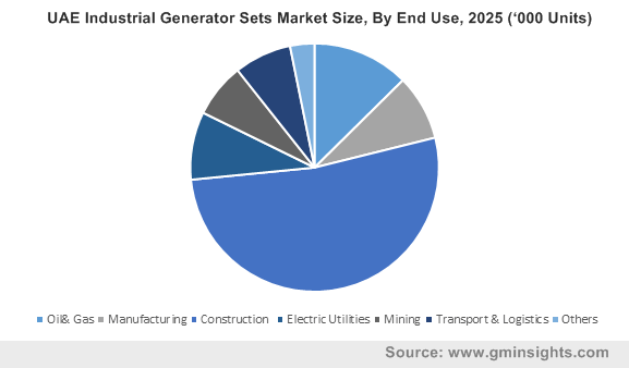 UAE Industrial Generator Sets Market Size, By End Use, 2025 ('000 Units)